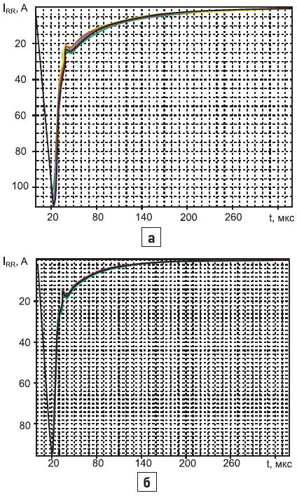 Токи через фототиристоры ТФ1832000 (8 шт.) при обратном восстановлении
