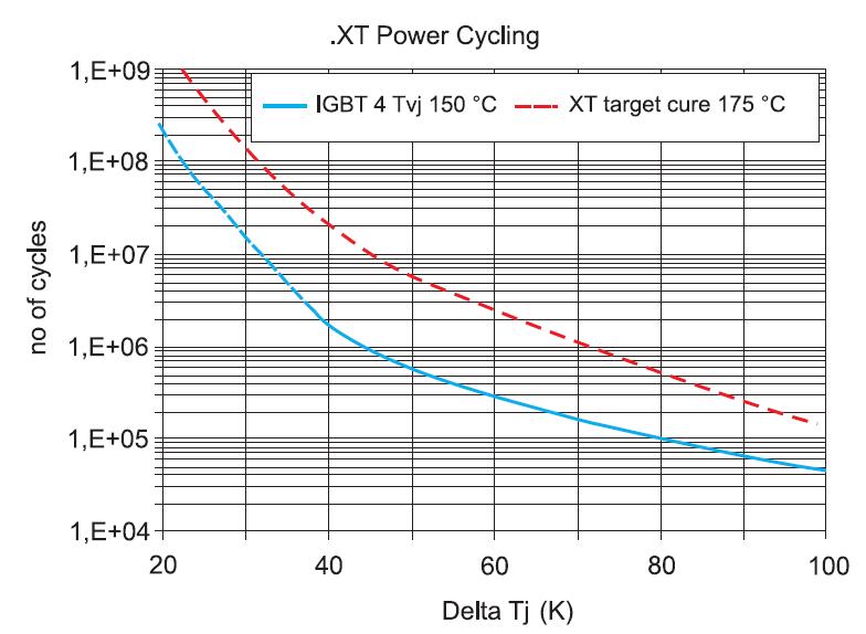 Диаграмма силовых циклов для технологий IGBT 4 и .XT при длительности импульсов около 1,5 с