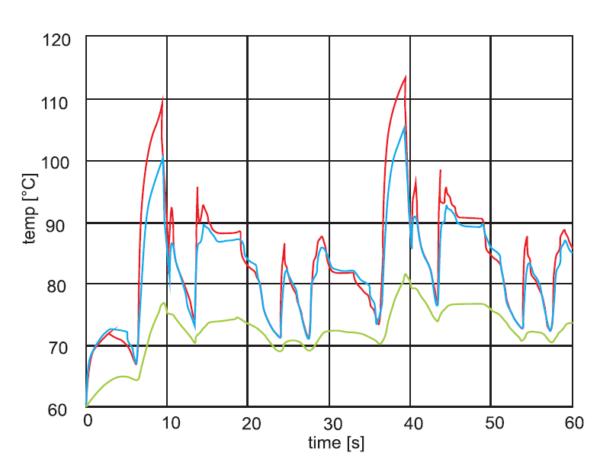 Рис. 2. Расчетные температуры pn переходов IGBT (красный цвет) и диодов (синий цвет), полученные исходя из нагрузочного профиля