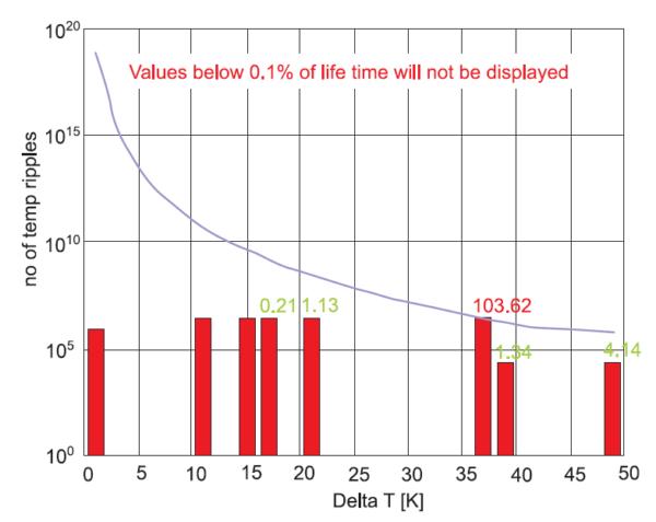Сравнение с кривой силовых циклов для IGBT 4го поколения