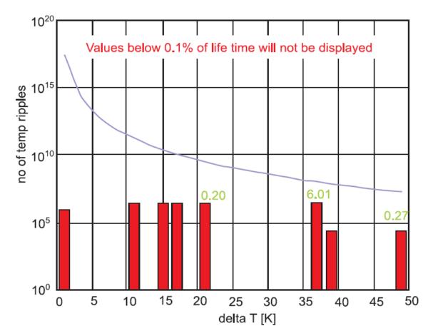 Сравнение с кривой силовых циклов .XT