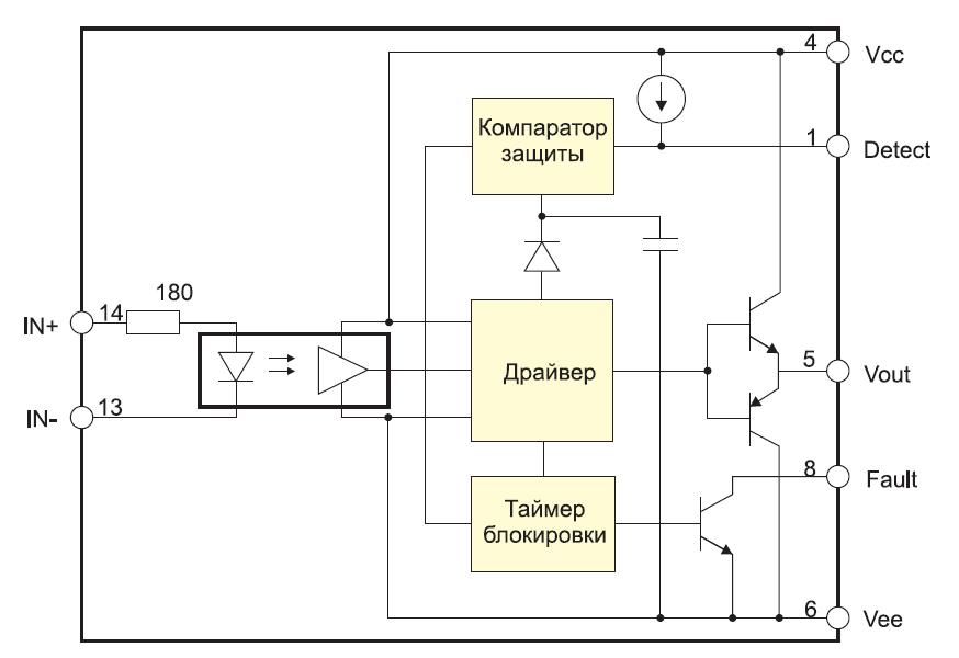 Структурная схема драйверов МД150А и М57962L