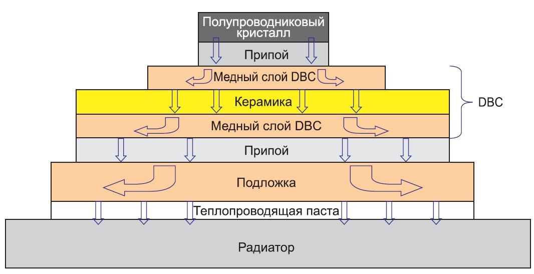 Тепловой поток и рассеяние тепла в современном силовом IGBT-модуле с подложкой (выделены DBC-составляющие)