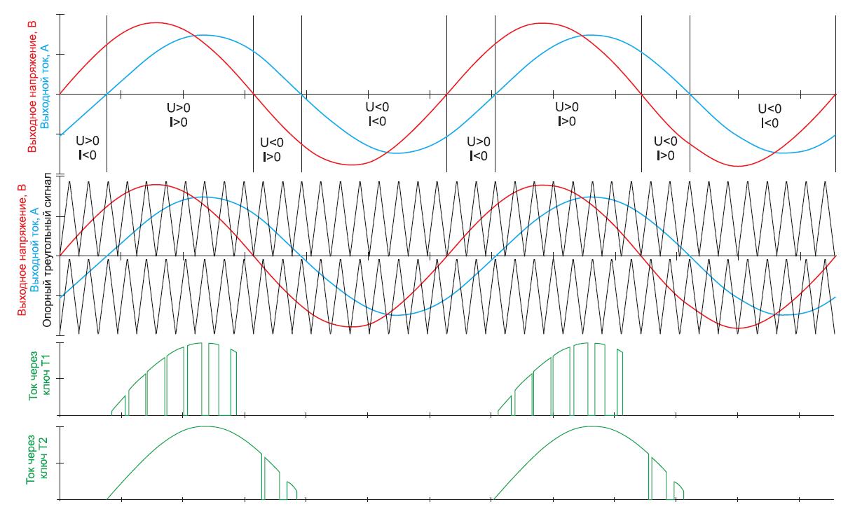 Эпюры токов и напряжений 3Lсхемы при управлении по методу PD