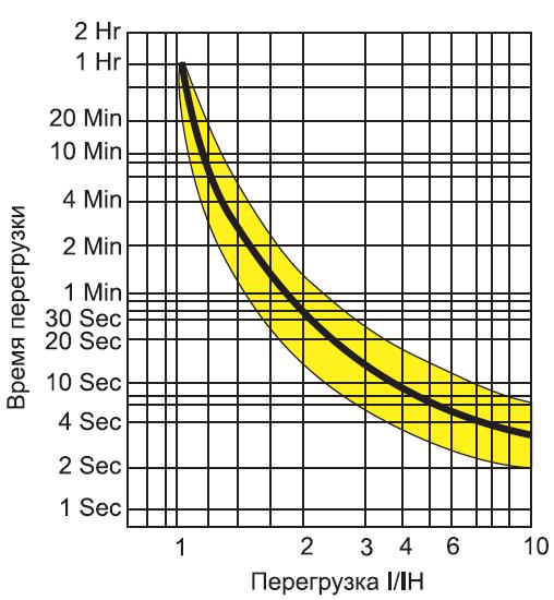 Токо-временная характеристика защиты электродвигателя