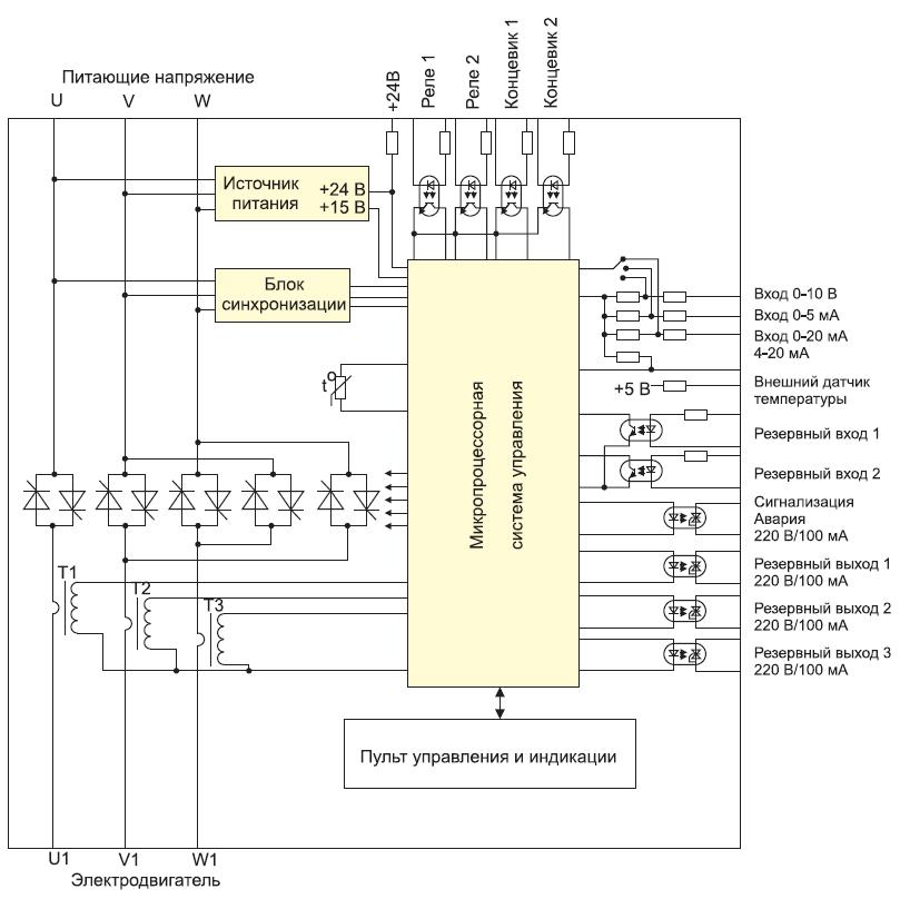 Функциональная схема блока