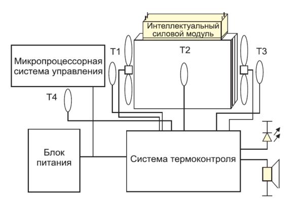 Функциональная схема мехатронной системы
