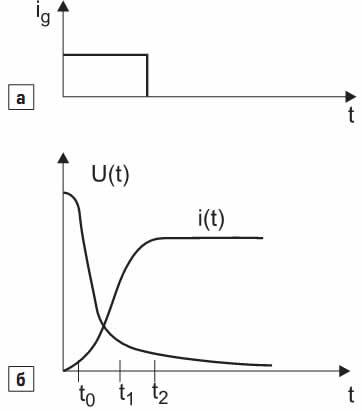 График зависимости: а) от времени тока управления ig; б) анодного тока i(t) и напряжения u(t) при включении тиристора этим током управления