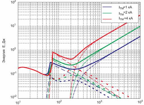 Потери тиристора МТ3-500 в зависимости от длительности τ синусоидальных импульсов прямого тока (UTM = 1280 В, f = 398 K, Tc = 298 K)
