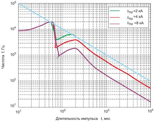 Частотные характеристики тиристора МТ3-500, построенные для синусоидальных импульсов тока при следующих условиях: UTM = 1280 В, f = 398 K, Tc = 298 K (прямая линия на этом рисунке соответствует непрерывному режиму работы тиристора, когда f = 1/τ).
