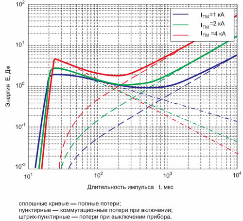 Потери диода ДЛ-343-630-34 в зависимости от длительности τ синусоидальных импульсов прямого тока (UTM = 1280 В, f = 398 K, Tc = 298 K)