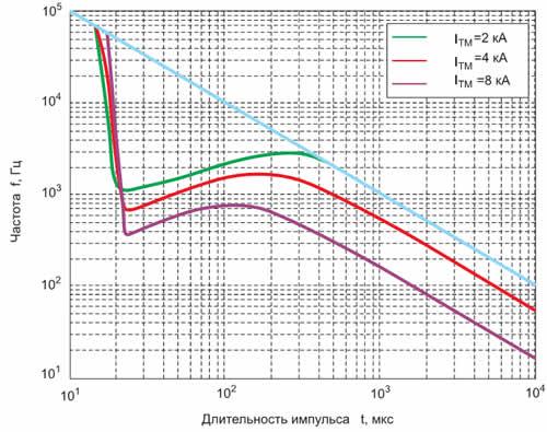Частотные характеристики диода ДЛ-343-630-34, построенные для синусоидальных импульсов тока при следующих условиях: UTM = 1280 В, f = 398 K, Tc = 298 K (прямая линия на рисунке соответствует непрерывному режиму работы диода, когда f = 1/τ]