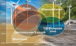 Регион установки и особенности эксплуатации ВЭУ