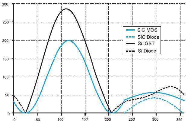 Суммарные потери модуля MOSFET наSiC с током 100А и модуля кремниевого IGBT