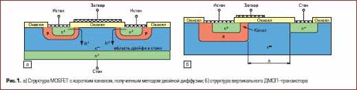 а) Структура MOSFET с коротким каналом, полученным методом двойной диффузии; б) структура вертикального ДМОП полевого транзистора