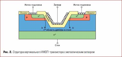 Структура вертикального VМОП полевого транзистора с металлическим затвором