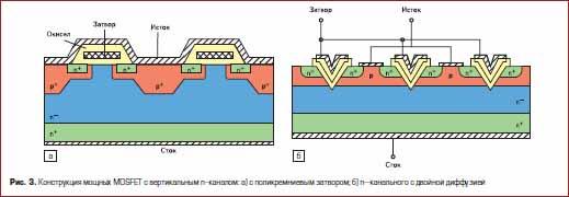 Конструкция мощных MOSFET с вертикальным n-каналом