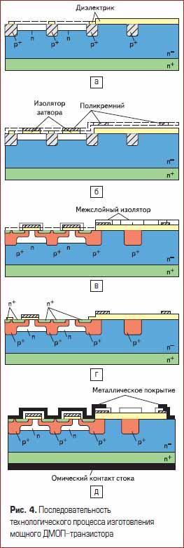 Последовательность технологического процесса изготовления мощного ДМОП полевого транзистора