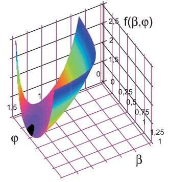 Функция энергетического состояния, характеризующая взаимосвязь электромагнитного момента и энергии магнитного поля