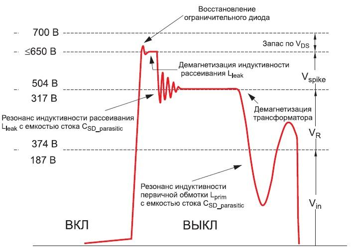 Структура импульса напряжения настоке закрытого ключа обратноходового преобразователя