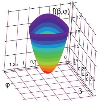Функция энергетического состояния, определяющая взаимосвязь электромагнитного момента итепловых потерь вобмотках электрической машины