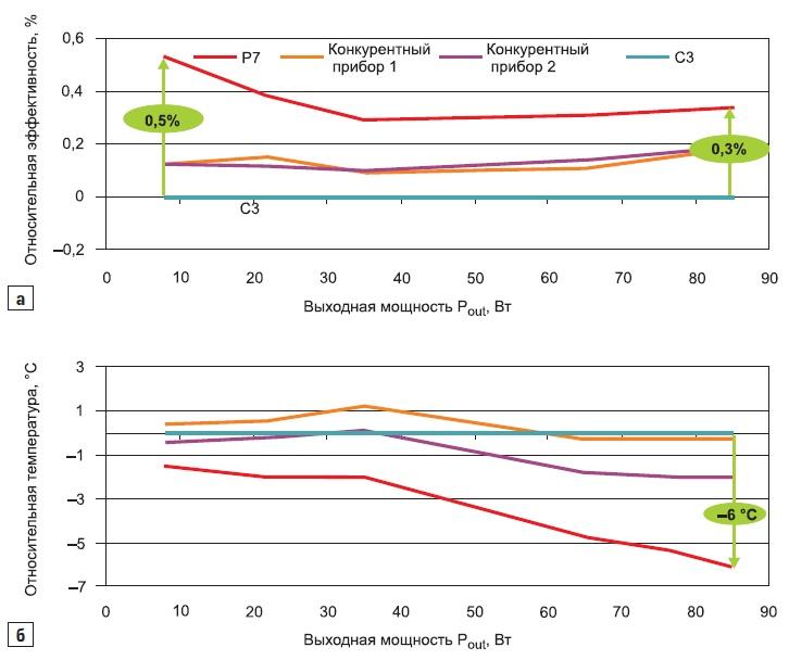 Сравнение поотносительной эффективности(a) и уровню нагрева(б) длятранзисторов, перечисленных в табл. 1