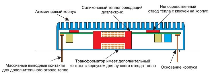 Внутренняя структура RPP-преобразователя