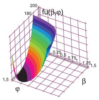 Функция энергетического состояния, характеризующая взаимосвязь электромагнитного момента и напряжения