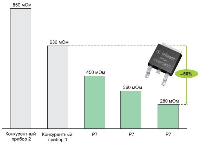 Обзор МОП-транзисторов вкорпусах DPAK поуровню наименьшего значения RDS(on) для800-В Super-Junction приборов