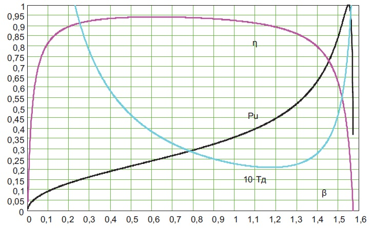Зависимость показателей качества синхронного двигателя с электромагнитным возбуждением