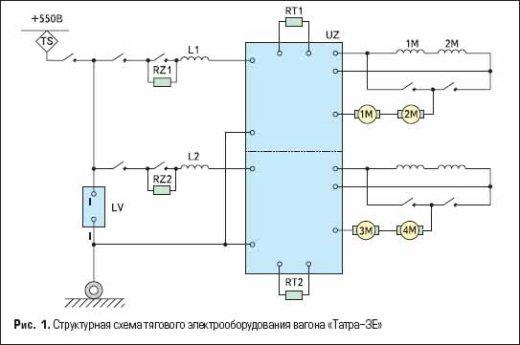 Структурная схема тягового электрооборудования вагона «Татра-3E»
