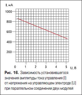 Зависимость установившегося значения амплитуды тока управления (I) от напряжения на управляющем электроде (U) при параллельном соединении двух модулей