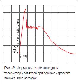 Форма тока через выходной транзистор изолятора при режиме короткого замыкания в нагрузке