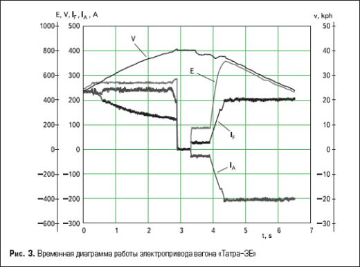Временная диаграмма работы электропривода вагона «Татра-3E»