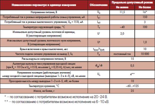 Предельно допустимые значения и режимы применения изолированного модуля запуска тиристоров ИМЗ 4