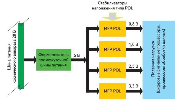 Структурная схема распределённой системы электропитания космического аппарата