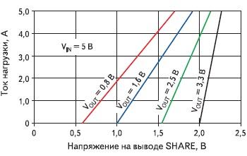 Использование вывода SHARE  для контролирования тока нагрузки