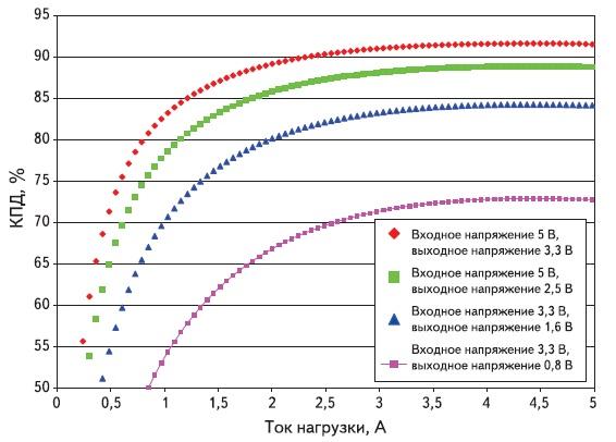 Зависимость КПД от тока нагрузки для различных значений входных ивыходных напряжений