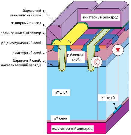 3-мерный вид RC-IGBT
