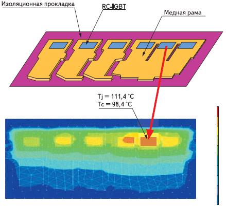 Тепловая модель и результаты моделирования