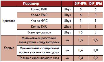 Сравнение силовых модулей SIP-IPM и нового DIP-IPM