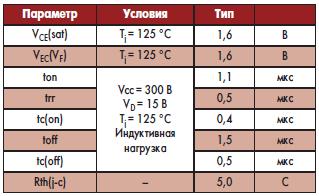 Электрические характеристики DIP-IPM на 3 А, 600 В