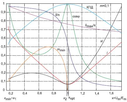 Зависимости основных характеристик синхронного двигателя ототносительной амплитуды фазного напряжения при m = 0,1