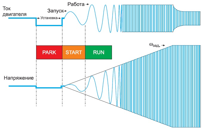 Алгоритм запуска двигателя с постоянными магнитами
