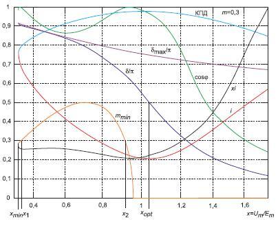 Зависимости основных характеристик синхронного двигателя при  m = 0,3
