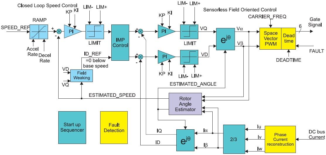 Схема определения положения ротора двигателя с постоянными магнитами без датчика положения ротора
