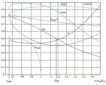 Зависимости основных характеристик синхронного двигателя при  m = 0,6
