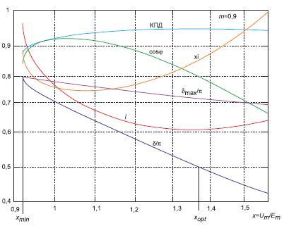 Зависимости основных характеристик синхронного двигателя при  m = 0,9