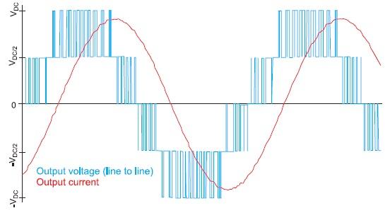 Осциллограмма напряжений трехуровневого инвертора