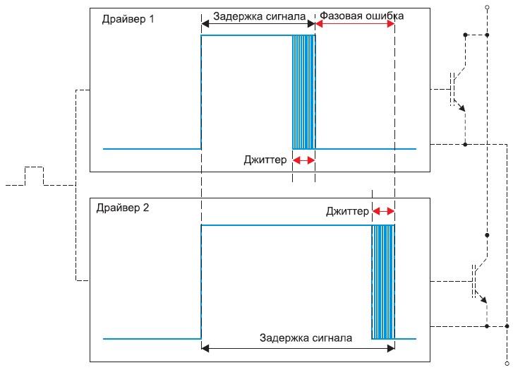 Особенности временных характеристик SKYPER 42LJ